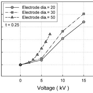 Comparison of tensile modulus, dielectric constant and