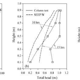 (PDF) Unsaturated Seepage Behavior Study Using Soil Column