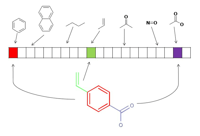 Deep Neural Network learning of physicochemical properties