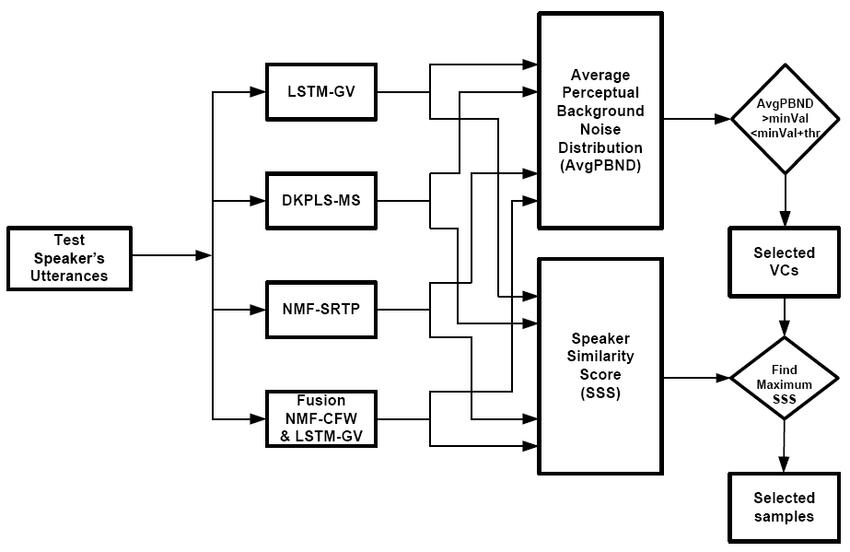 Block diagram of automatic voice conversion evaluation