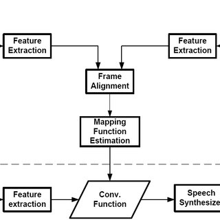 Block diagram of automatic voice conversion evaluation
