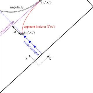 Horizon surface gravity ¯ κ of a Kerr black hole of mass