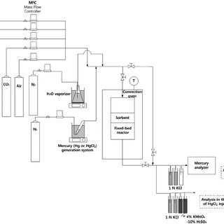(PDF) Reaction Characteristics of Elemental and Oxidized