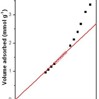 s. t-Plot curve of mesoporous WC/C-SBA-15-900 products