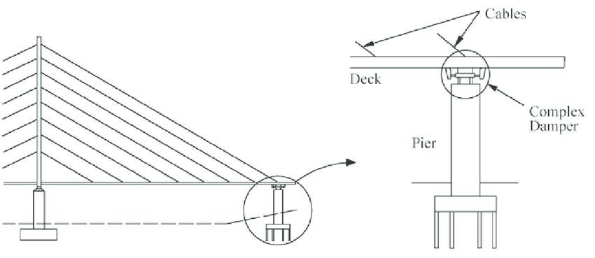 Complex Damper System Installed between the Bridge Deck