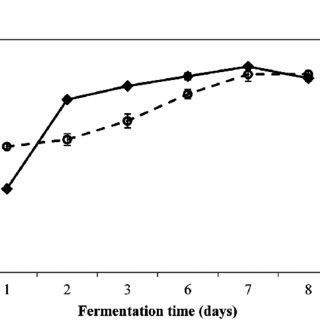 (PDF) Metabolite Profiling during Fermentation of