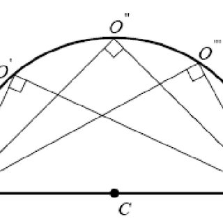 Thales Theorem: An inscribed angle in a semicircle is a