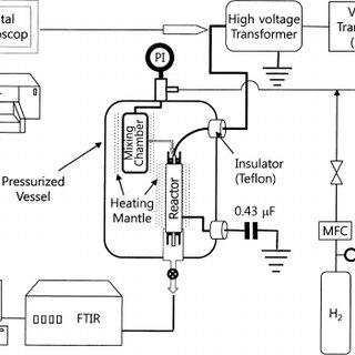 (PDF) Nonthermal Plasma-enhanced Catalytic Methanation of