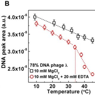 (PDF) Ionic switch controls the DNA state in phage