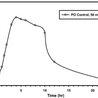 (PDF) Development and Validation of a HPLC Method to