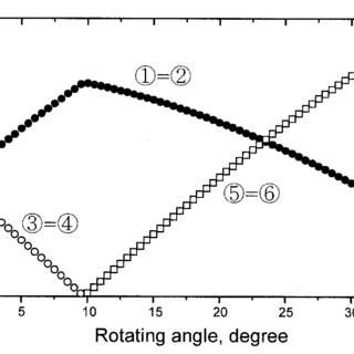 (a) directions in oriented fcc crystal in which arrow