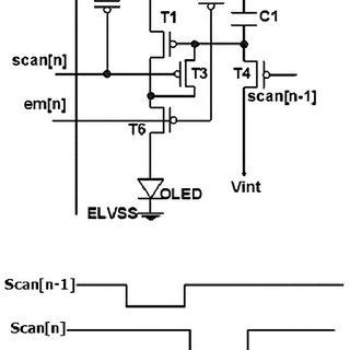 Timing diagram of input signals using Scan[n