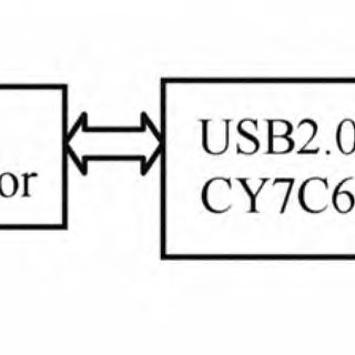 (PDF) The design of USB communication interface system