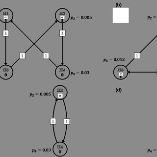 (PDF) An Introduction to Graphical Multiple Testing in