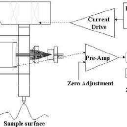 Static FEA simulation results. The guide has a stiffness