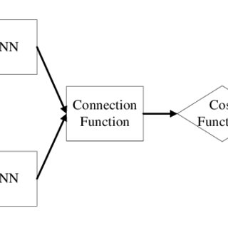 (PDF) Deep Metric Learning for Practical Person Re