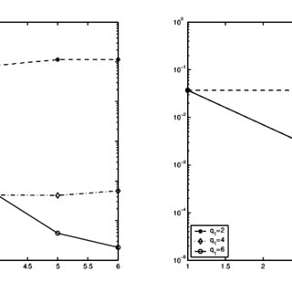 (PDF) Efficient collocation approach for parametric