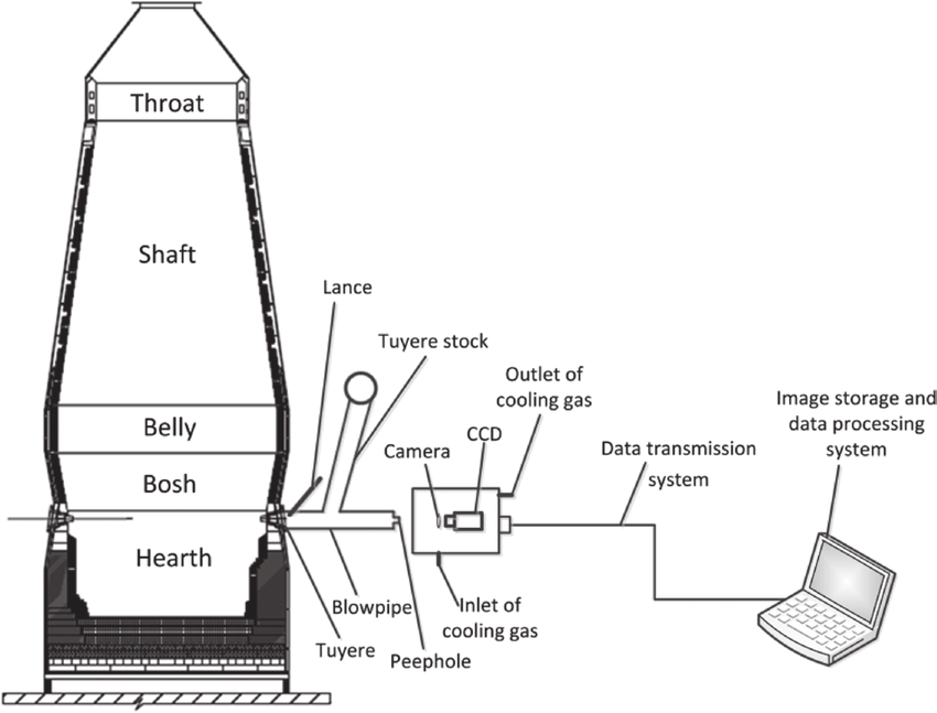 The diagram of blast furnace and the digital imaging