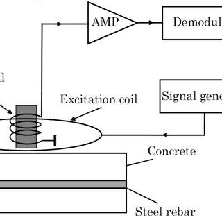 Schematic block diagram of steel rebar detection using
