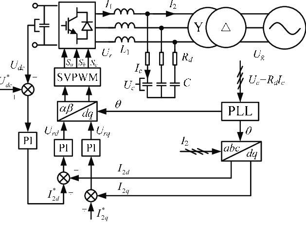 Control block diagram of LCL type grid-connected converter