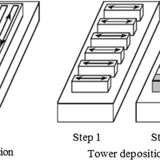 Schematic of electron beam freeform fabrication (EBF