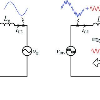 Mathematical models of (a) grid current control, (b