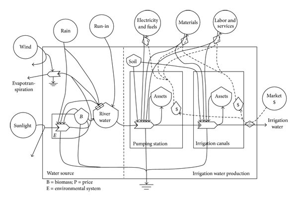 Energy systems diagram of the pumping irrigation water