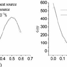 Estimated heat source functions for the two test cases