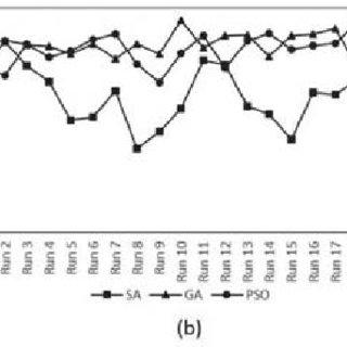 (PDF) A comparison of three heuristic optimization