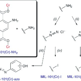 Scheme 1 Tandem post-synthetic modification of MIL-101(Cr