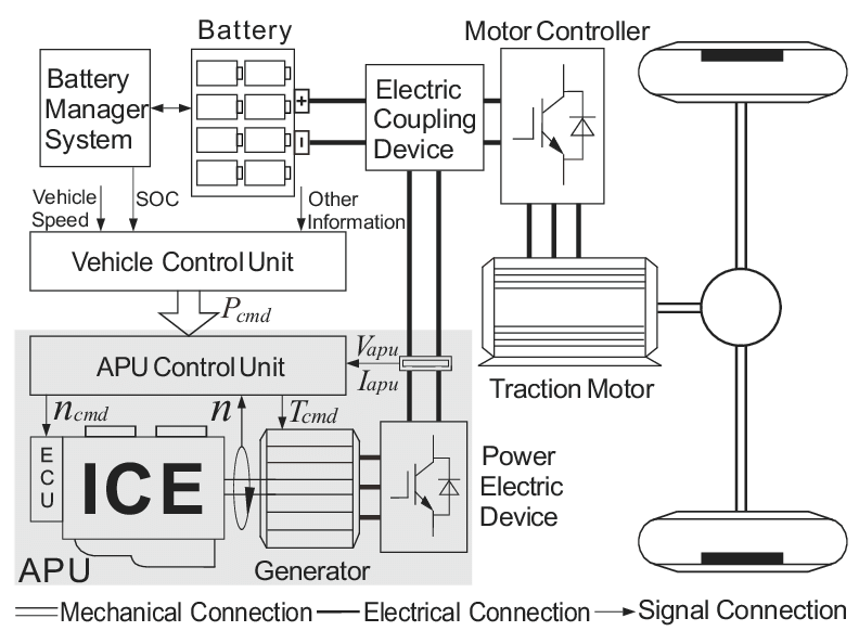 Schematic of the auxiliary power unit (APU) and its