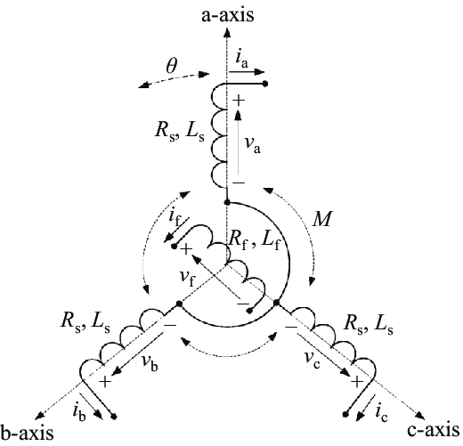 Structure of an idealized three-phase round-rotor
