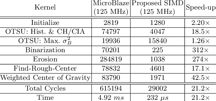 Cycle Breakdown of SIMD Implementation (image size of 120 × 45)   Download Table