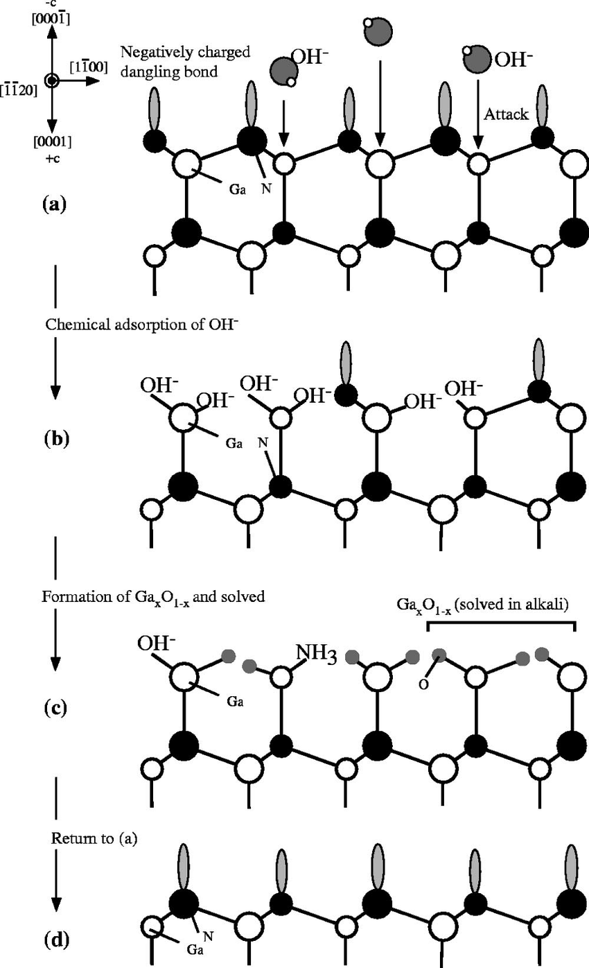 Schematic diagrams of the cross sectional GaN film viewed