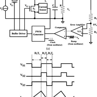 Inductor current of a switching converter in (a) CCM and