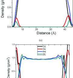 a density profile along the z direction o w oxygen atom in [ 707 x 1116 Pixel ]