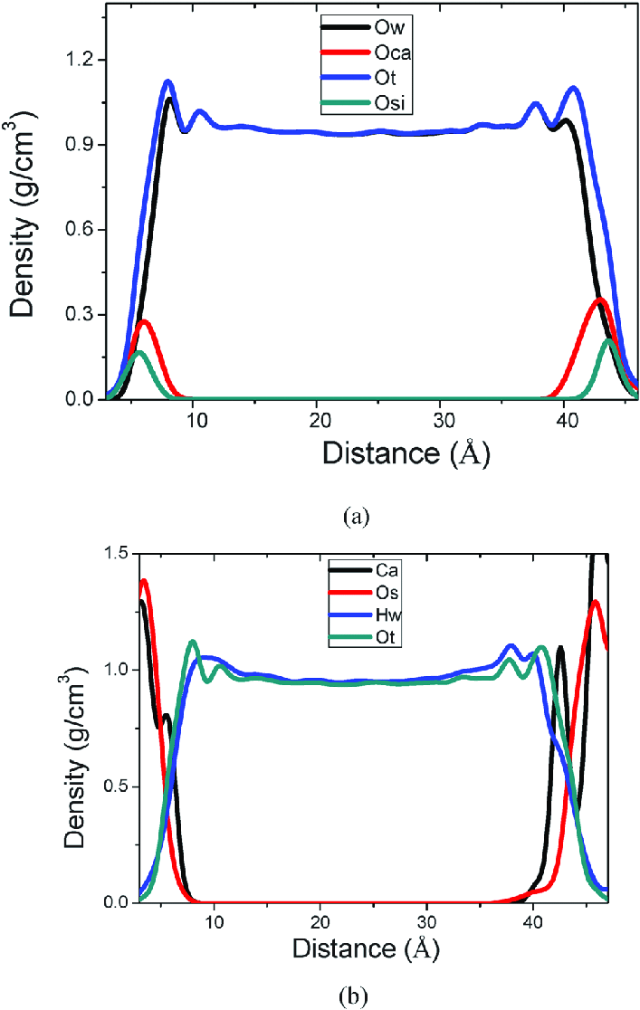 hight resolution of  a density profile along the z direction o w oxygen atom in