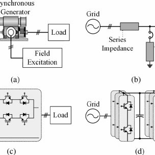 (PDF) Implementation of Fault Ride-Through Techniques of
