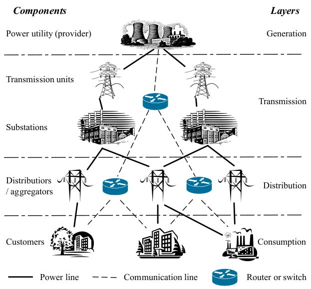 An example of the smart grid topology: It forms a tree