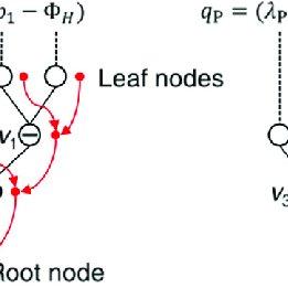 (PDF) A backward automatic differentiation framework for