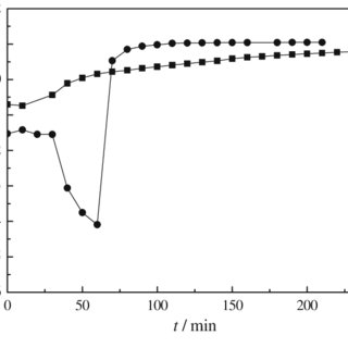The electrical conductivity of unpromoted and Pt promoted