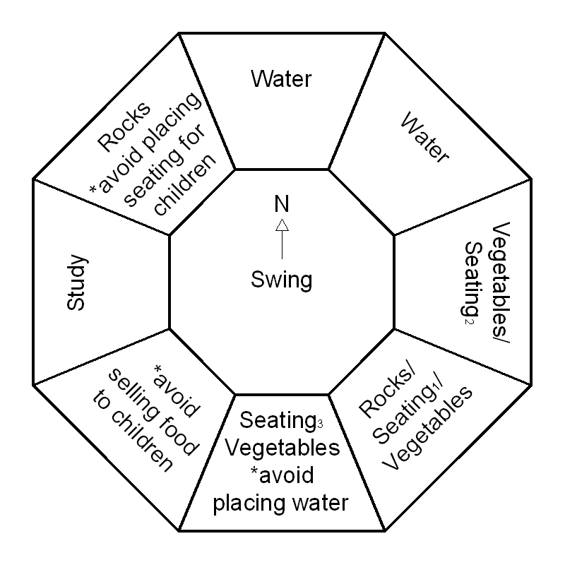 Feng Shui suggested orientations/ placements for