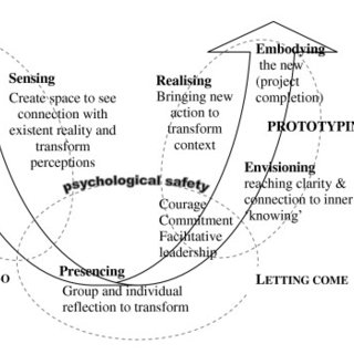 (PDF) Developing the practice context to enable more