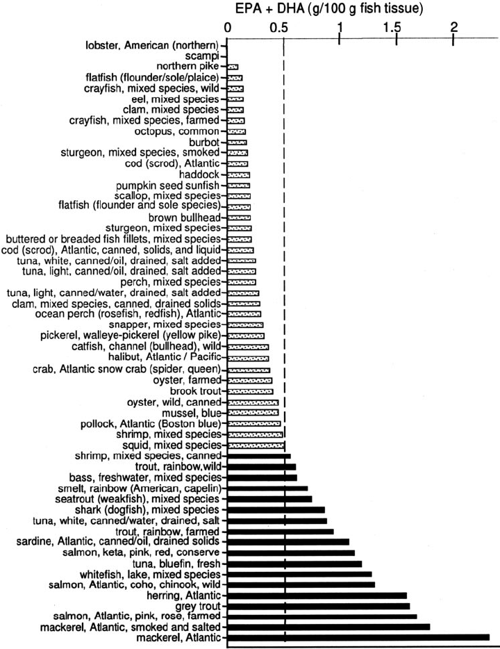 Estimated concentrations of eicosapentaenoic acid (EPA) ѿ
