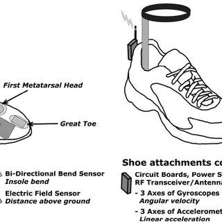 (PDF) Gait Analysis Using a Shoe-Integrated Wireless