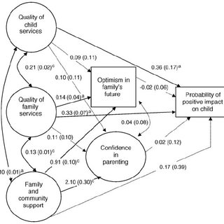 (PDF) Modeling the impact of formal and informal supports