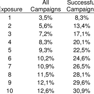 (PDF) Repeat exposure effects of internet advertising