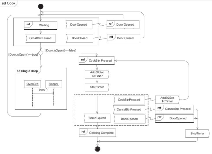 UML diagram types: Interaction overview diagram
