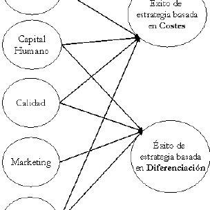 (PDF) Factores críticos de éxito de la industria del