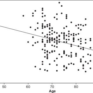 (PDF) Validation of the Face Name Associative Memory Exam